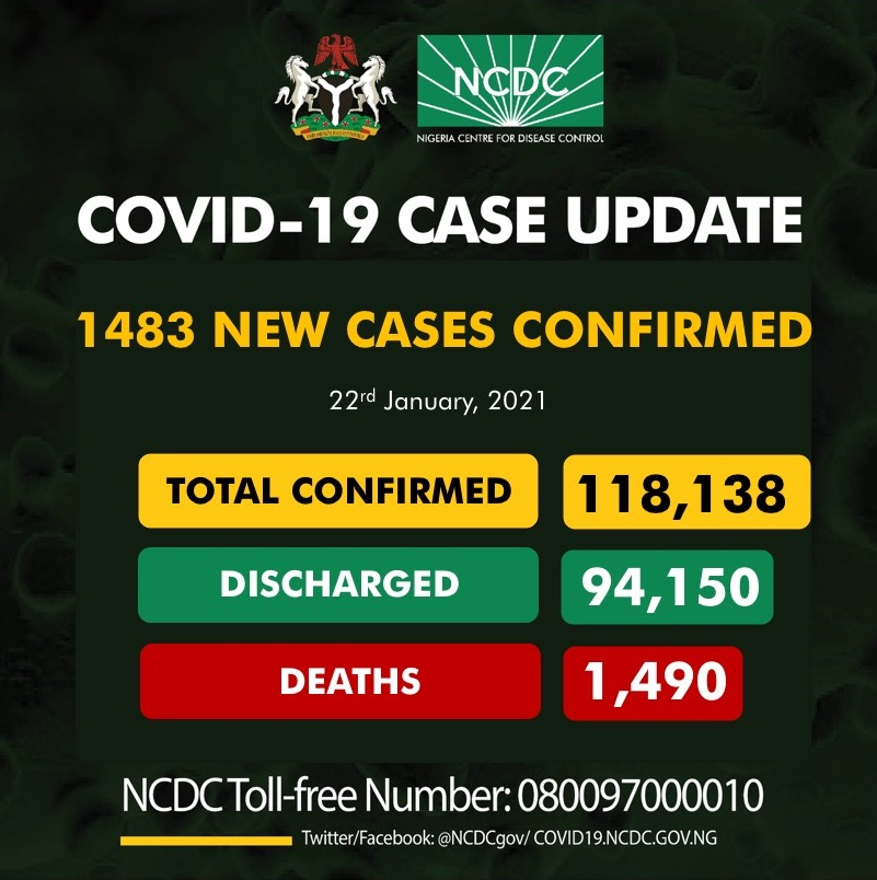 COVID -19: Delta State records 65 new cases