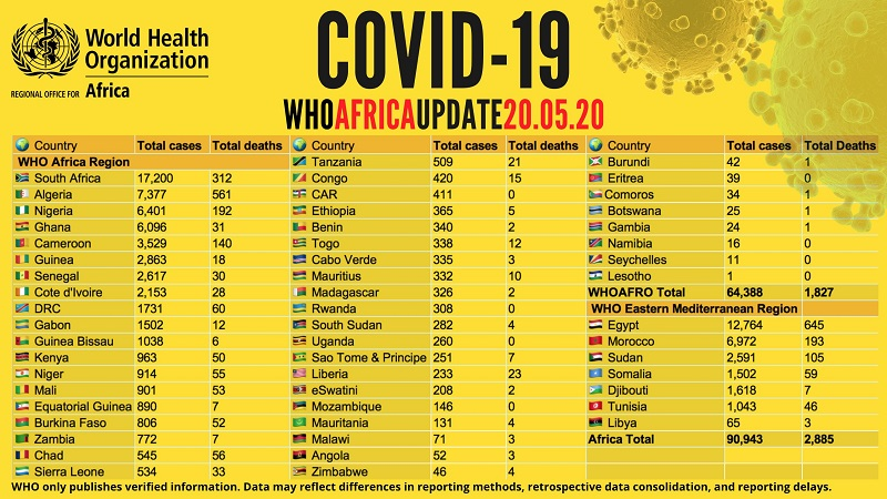COVID-19: 2,885 deaths confirmed in Africa